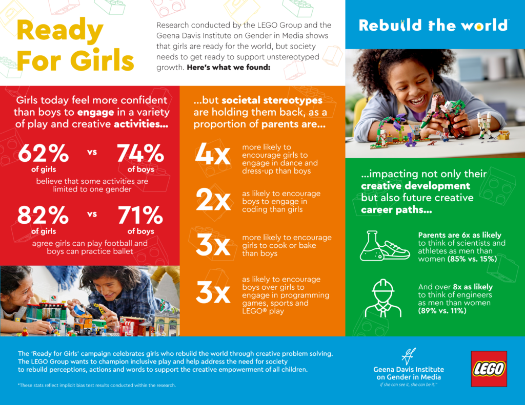 LEGO infographic - Ready for girls